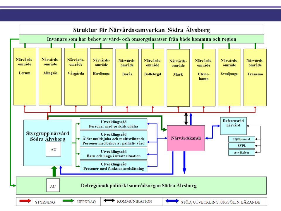 Grupper och ansvarsfördelning Inriktnings- dokument, vision, övergripande mål, följa upp, föra dialog Styrdokument, Verksamhetsplan.