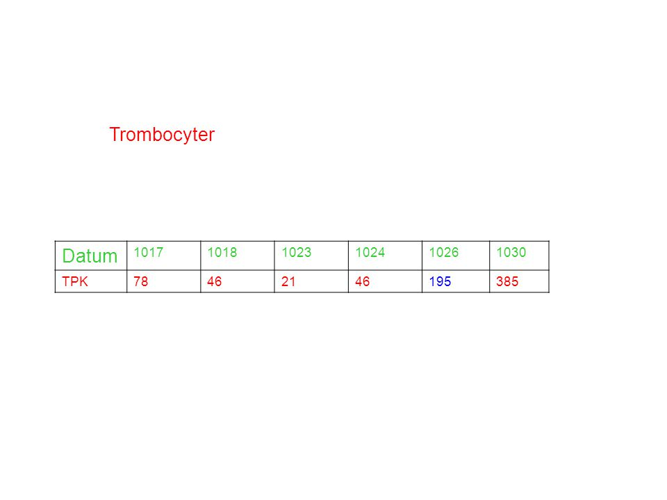 Trombocyter Datum 101710181023102410261030 TPK78462146195385