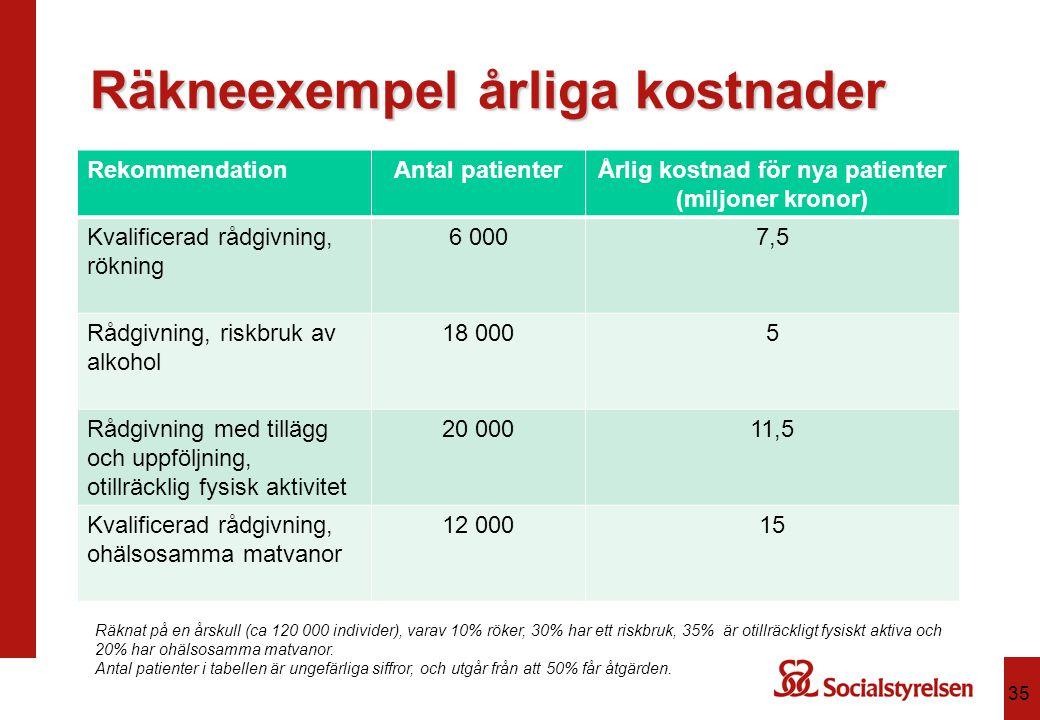 Räkneexempel årliga kostnader RekommendationAntal patienterÅrlig kostnad för nya patienter (miljoner kronor) Kvalificerad rådgivning, rökning 6 0007,5