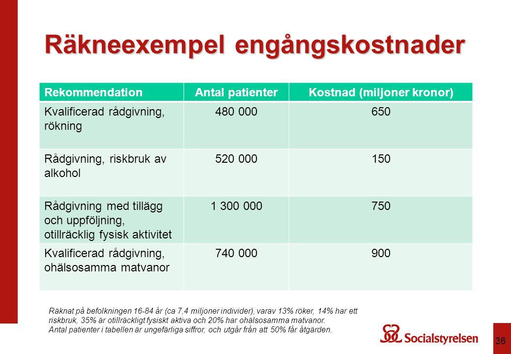 Räkneexempel engångskostnader RekommendationAntal patienterKostnad (miljoner kronor) Kvalificerad rådgivning, rökning 480 000650 Rådgivning, riskbruk