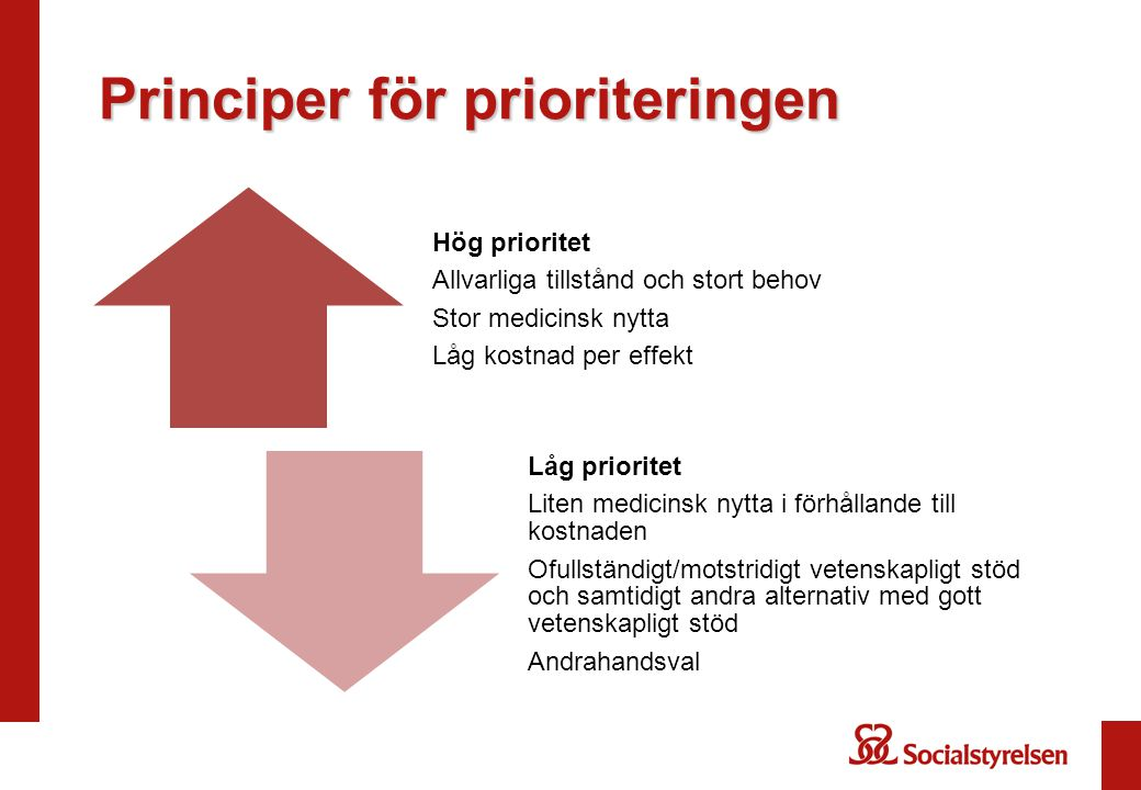 Principer för prioriteringen Hög prioritet Allvarliga tillstånd och stort behov Stor medicinsk nytta Låg kostnad per effekt Låg prioritet Liten medici