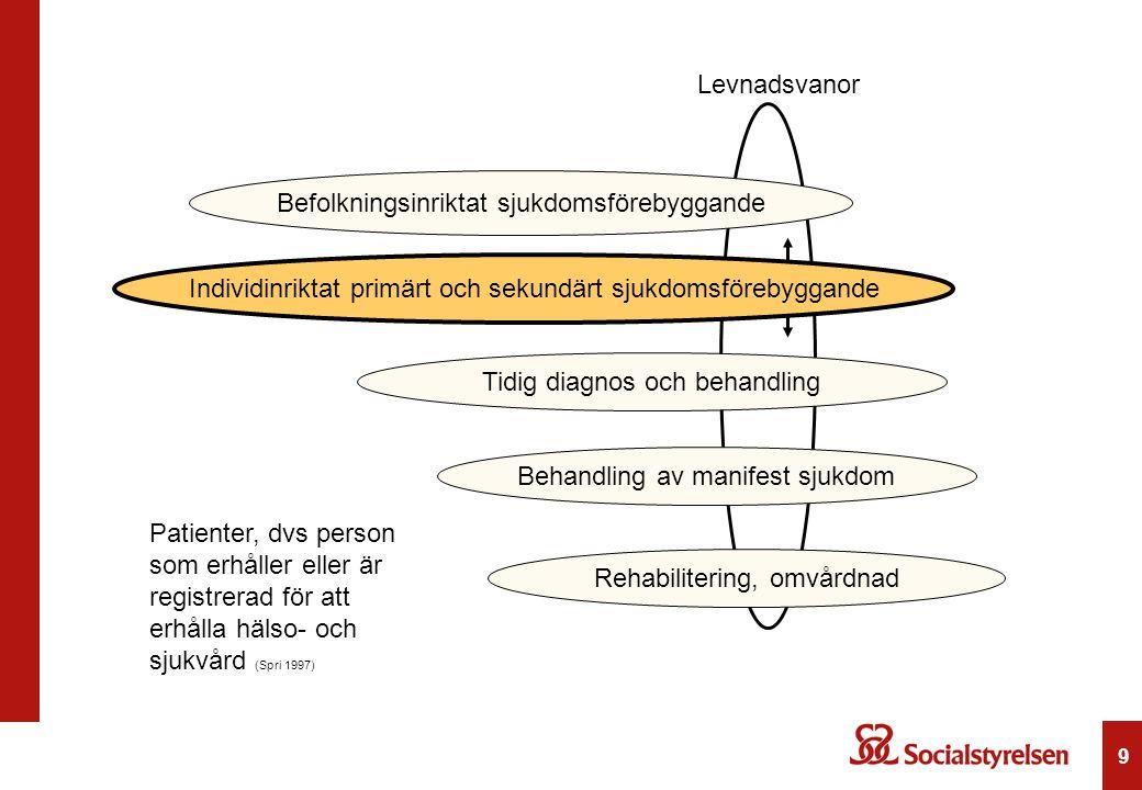 9 Levnadsvanor Patienter, dvs person som erhåller eller är registrerad för att erhålla hälso- och sjukvård (Spri 1997) Befolkningsinriktat sjukdomsför