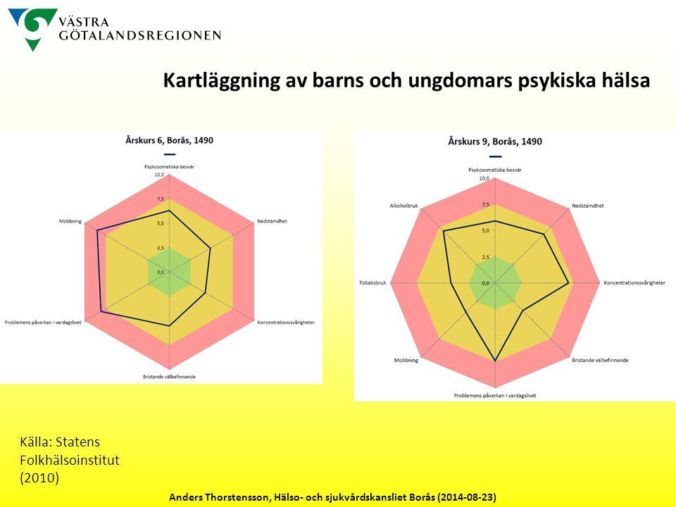 Källa: Statens Folkhälsoinstitut (2010) Kartläggning av barns och ungdomars psykiska hälsa Anders Thorstensson, Hälso- och sjukvårdskansliet Borås (2014-08-23)