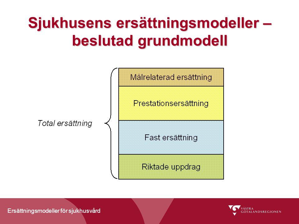 Ersättningsmodeller för sjukhusvård Uppföljning av sjukhusens ersättningsmodeller 2009 - Innehåll Riktade uppdrag Verksamhetsanslag och prestationsersättning i somatisk vård Verksamhetsanslag och prestationsersättning i psykiatrisk vård Målrelaterad ersättning Ersättningsmodellernas styregenskaper