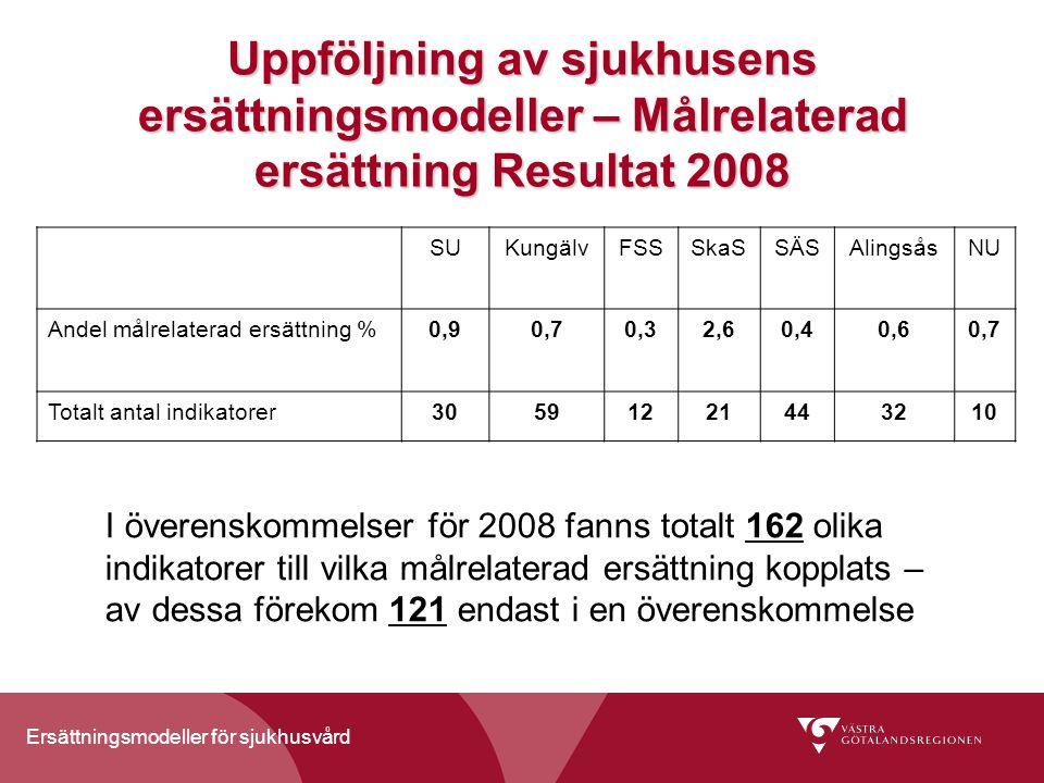 Ersättningsmodeller för sjukhusvård Uppföljning av sjukhusens ersättningsmodeller – Målrelaterad ersättning Resultat 2008 SUKungälvFSSSkaSSÄSAlingsåsNU Andel målrelaterad ersättning %0,90,70,32,60,40,60,7 Totalt antal indikatorer30591221443210 I överenskommelser för 2008 fanns totalt 162 olika indikatorer till vilka målrelaterad ersättning kopplats – av dessa förekom 121 endast i en överenskommelse