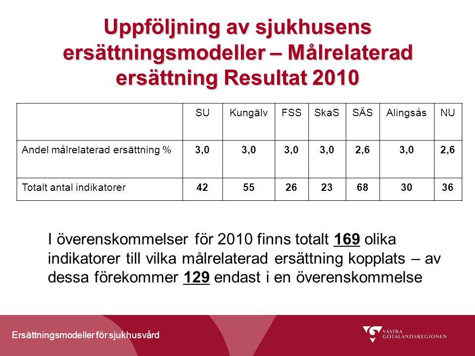 Ersättningsmodeller för sjukhusvård Uppföljning av sjukhusens ersättningsmodeller – Målrelaterad ersättning Resultat 2010 SUKungälvFSSSkaSSÄSAlingsåsNU Andel målrelaterad ersättning %3,0 2,63,02,6 Totalt antal indikatorer42552623683036 I överenskommelser för 2010 finns totalt 169 olika indikatorer till vilka målrelaterad ersättning kopplats – av dessa förekommer 129 endast i en överenskommelse