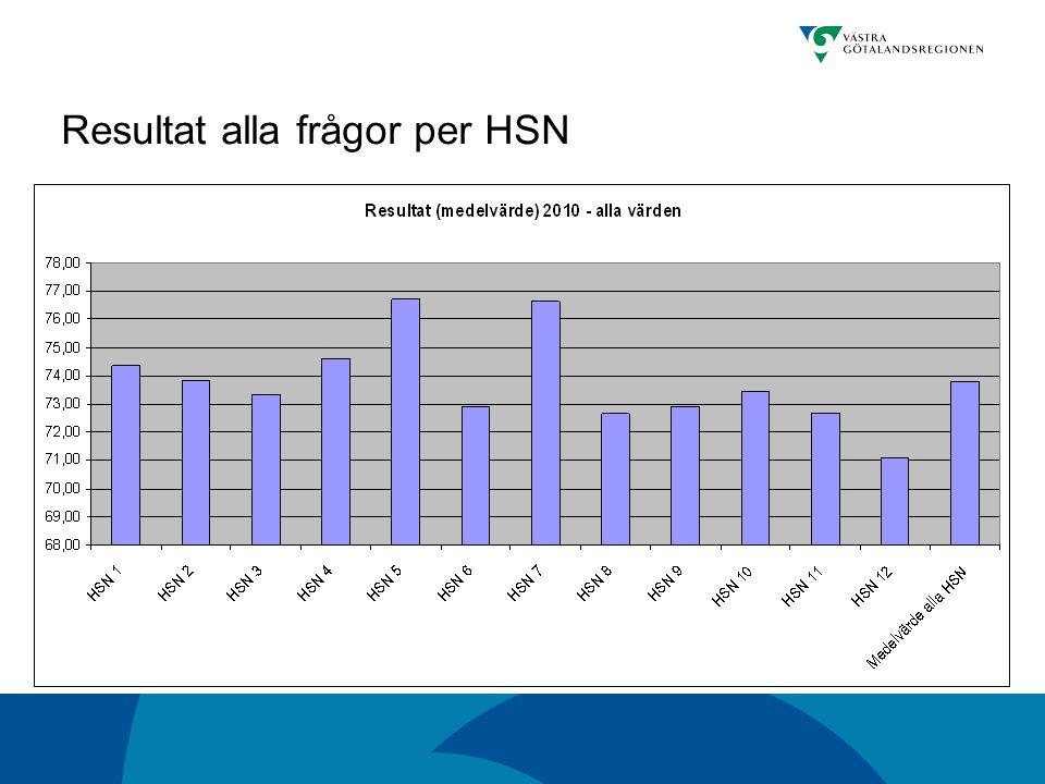Resultat alla frågor per HSN