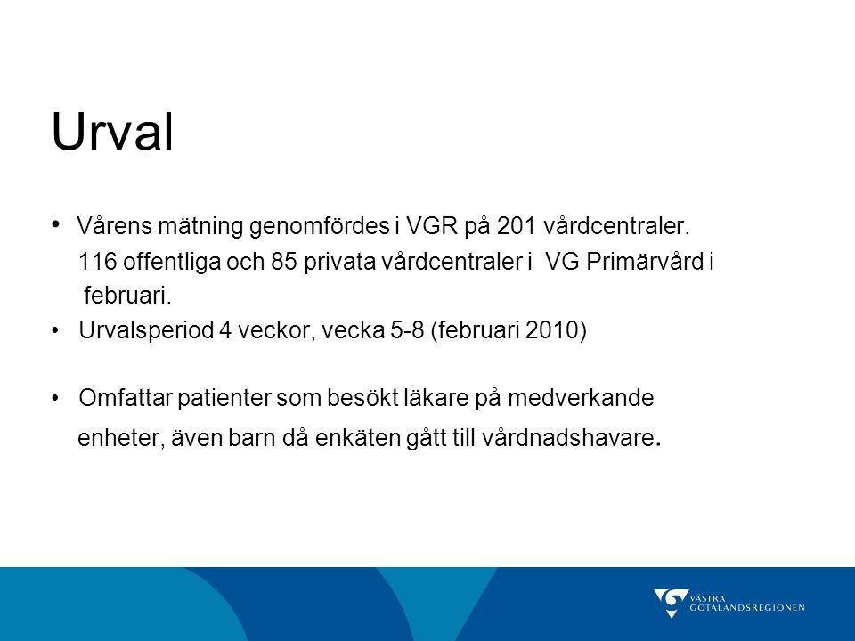 Vårens mätning genomfördes i VGR på 201 vårdcentraler.