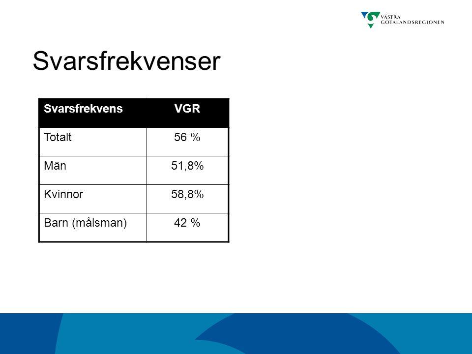 Svarsfrekvenser SvarsfrekvensVGR Totalt56 % Män51,8% Kvinnor58,8% Barn (målsman)42 %