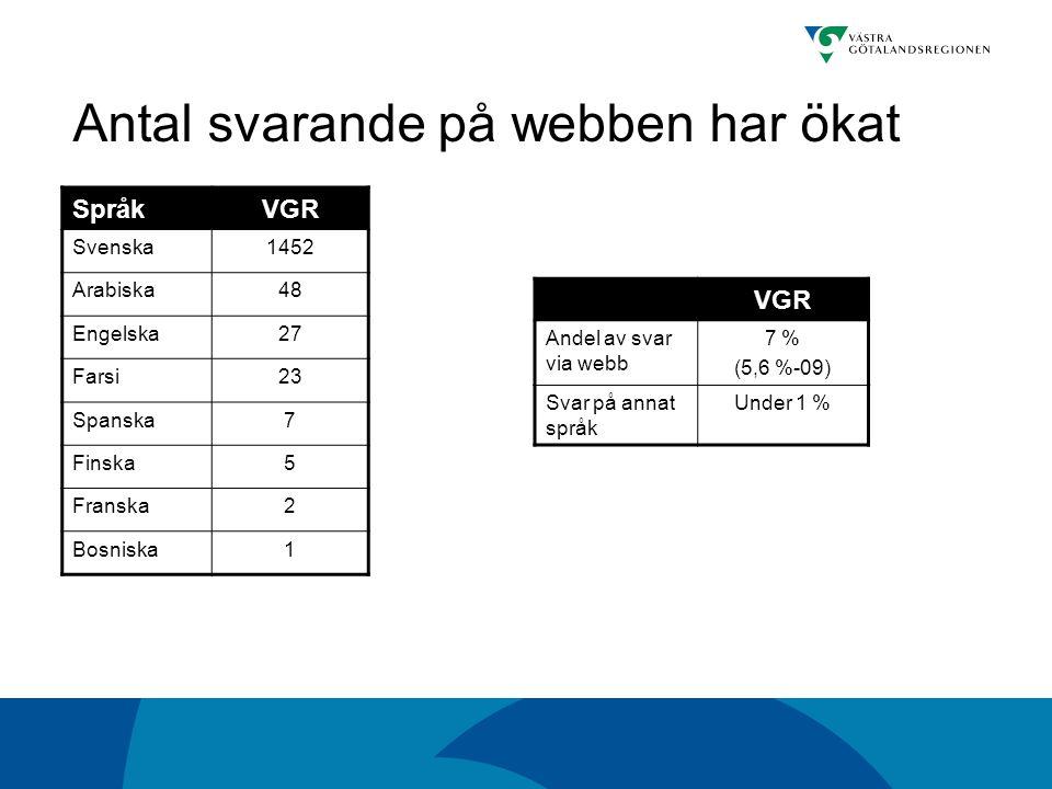 Antal svarande på webben har ökat SpråkVGR Svenska1452 Arabiska48 Engelska27 Farsi23 Spanska7 Finska5 Franska2 Bosniska1 VGR Andel av svar via webb 7 % (5,6 %-09) Svar på annat språk Under 1 %