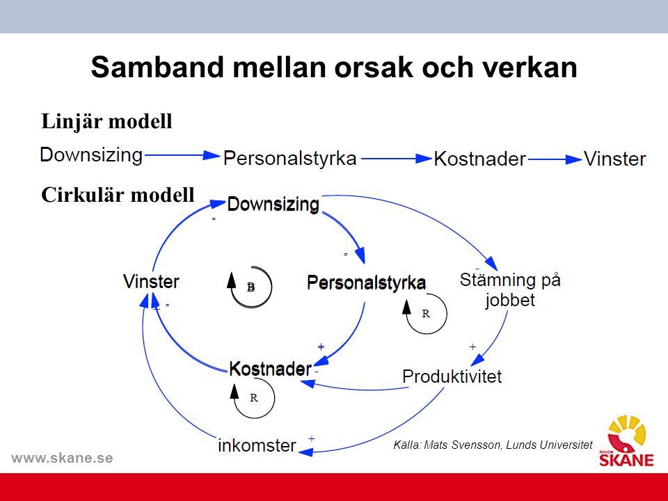 www.skane.se/Utvecklingscentrum Samband mellan orsak och verkan Linjär modell Cirkulär modell Källa: Mats Svensson, Lunds Universitet