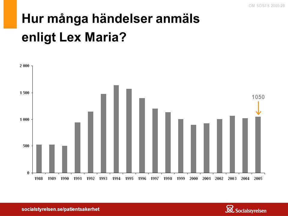 OM SOSFS 2005:28 socialstyrelsen.se/patientsakerhet Hur många händelser anmäls enligt Lex Maria? 1050