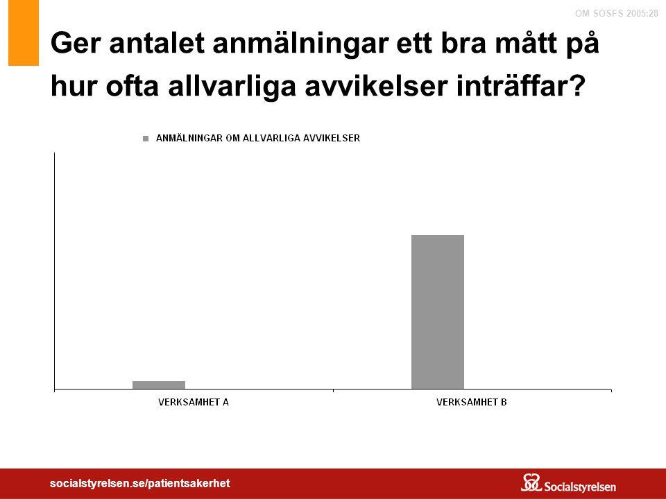 OM SOSFS 2005:28 socialstyrelsen.se/patientsakerhet Ger antalet anmälningar ett bra mått på hur ofta allvarliga avvikelser inträffar?