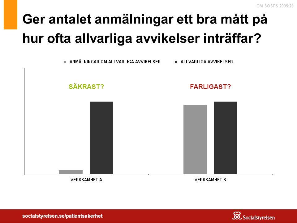 OM SOSFS 2005:28 socialstyrelsen.se/patientsakerhet Ger antalet anmälningar ett bra mått på hur ofta allvarliga avvikelser inträffar? SÄKRAST?FARLIGAS