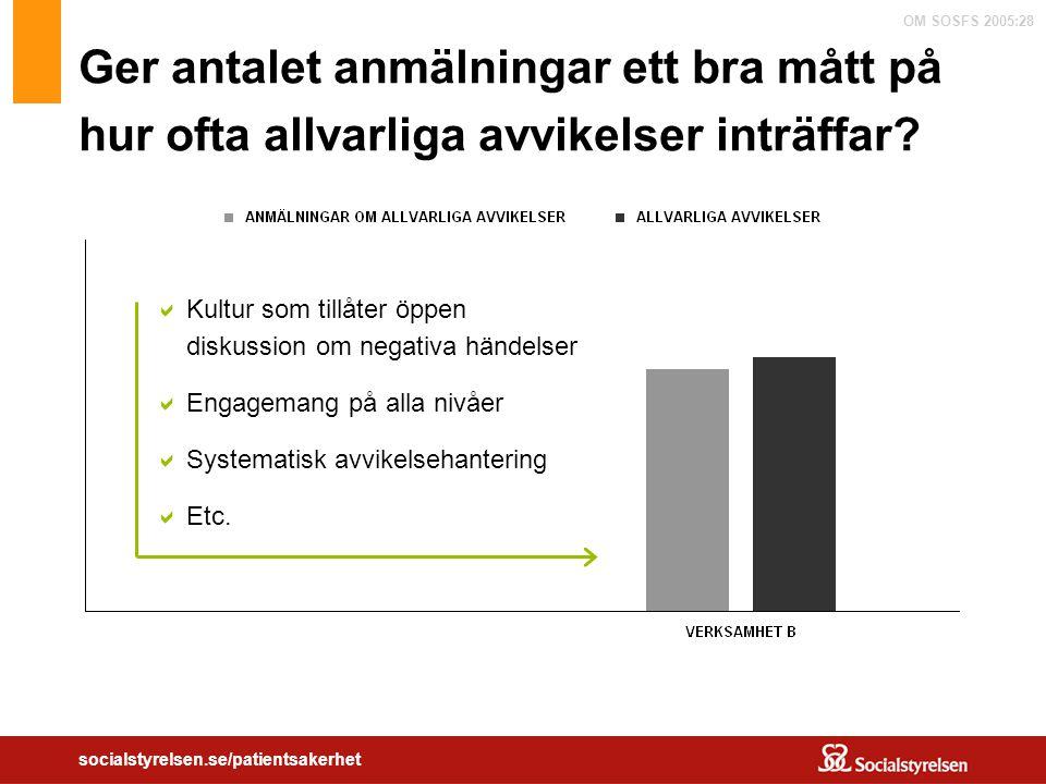 OM SOSFS 2005:28 socialstyrelsen.se/patientsakerhet Ger antalet anmälningar ett bra mått på hur ofta allvarliga avvikelser inträffar?  Kultur som til