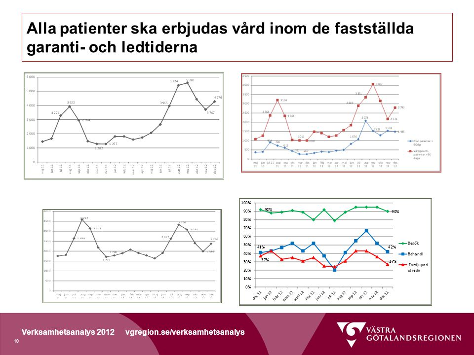 Verksamhetsanalys 2012 vgregion.se/verksamhetsanalys Alla patienter ska erbjudas vård inom de fastställda garanti- och ledtiderna 10