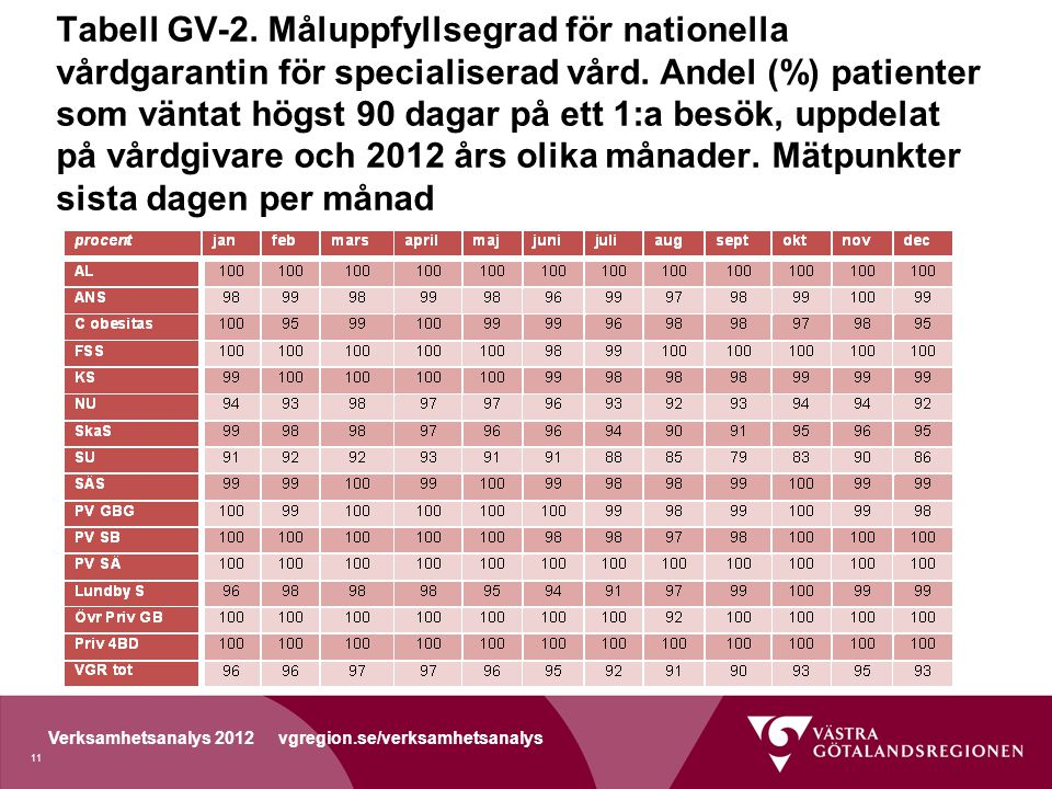 Verksamhetsanalys 2012 vgregion.se/verksamhetsanalys Tabell GV-2.