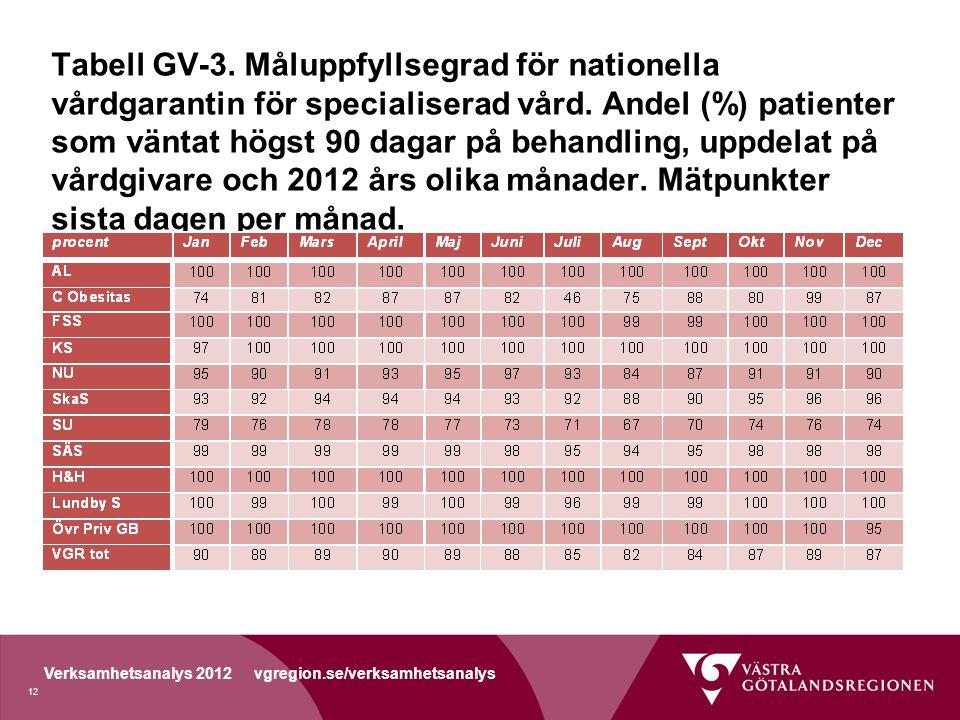 Verksamhetsanalys 2012 vgregion.se/verksamhetsanalys Tabell GV-3.