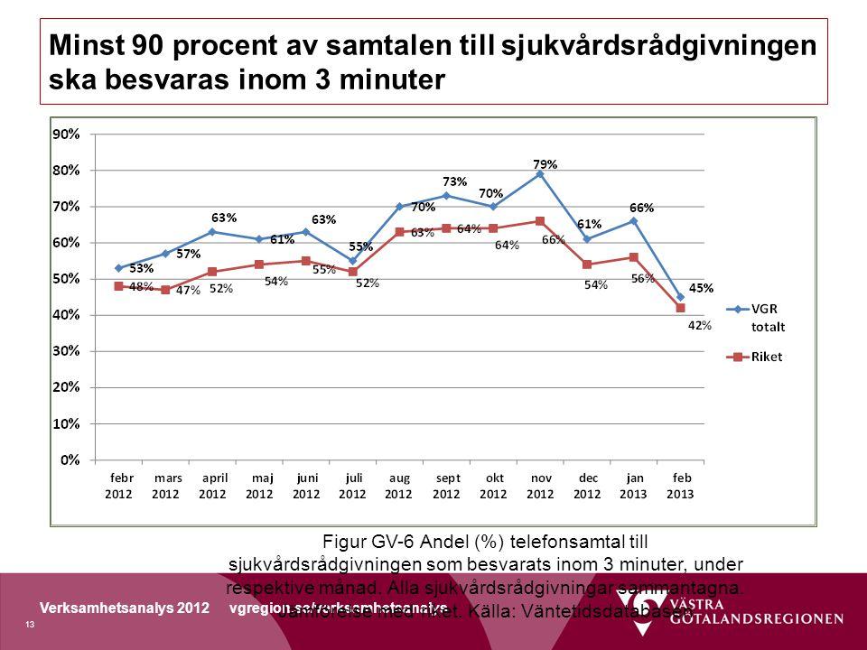 Verksamhetsanalys 2012 vgregion.se/verksamhetsanalys Minst 90 procent av samtalen till sjukvårdsrådgivningen ska besvaras inom 3 minuter Figur GV-6 Andel (%) telefonsamtal till sjukvårdsrådgivningen som besvarats inom 3 minuter, under respektive månad.