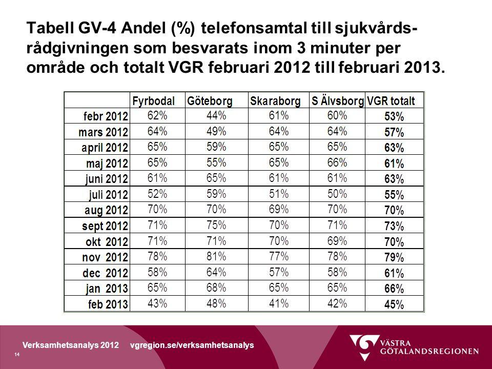 Verksamhetsanalys 2012 vgregion.se/verksamhetsanalys Tabell GV-4 Andel (%) telefonsamtal till sjukvårds- rådgivningen som besvarats inom 3 minuter per område och totalt VGR februari 2012 till februari 2013.