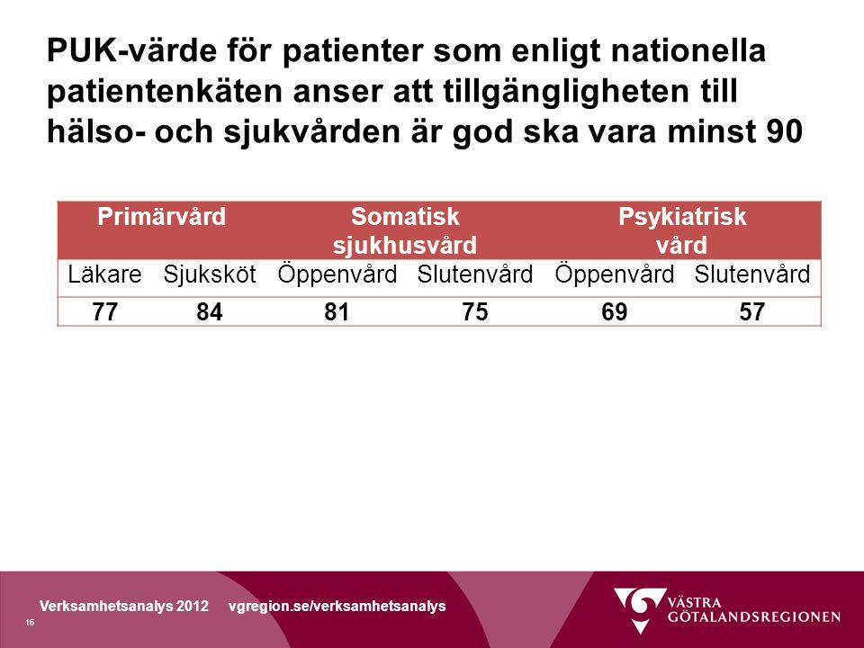 Verksamhetsanalys 2012 vgregion.se/verksamhetsanalys PUK-värde för patienter som enligt nationella patientenkäten anser att tillgängligheten till hälso- och sjukvården är god ska vara minst 90 PrimärvårdSomatisk sjukhusvård Psykiatrisk vård LäkareSjukskötÖppenvårdSlutenvårdÖppenvårdSlutenvård 778481756957 16