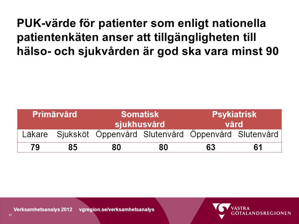 Verksamhetsanalys 2012 vgregion.se/verksamhetsanalys PUK-värde för patienter som enligt nationella patientenkäten anser att tillgängligheten till hälso- och sjukvården är god ska vara minst 90 PrimärvårdSomatisk sjukhusvård Psykiatrisk vård LäkareSjukskötÖppenvårdSlutenvårdÖppenvårdSlutenvård 798580 6361 17