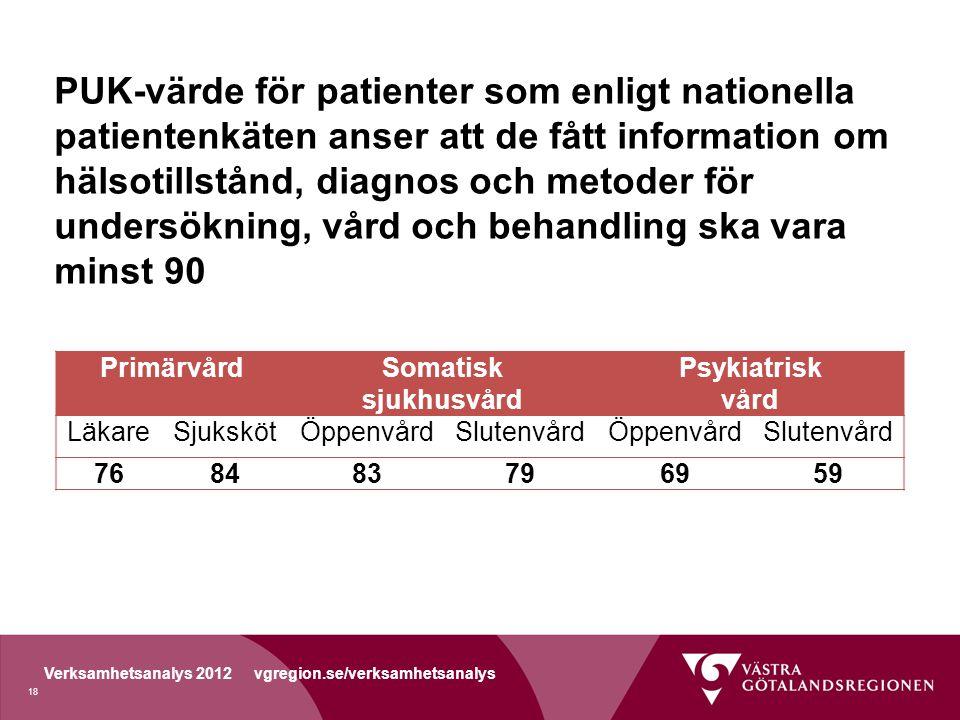 Verksamhetsanalys 2012 vgregion.se/verksamhetsanalys PUK-värde för patienter som enligt nationella patientenkäten anser att de fått information om hälsotillstånd, diagnos och metoder för undersökning, vård och behandling ska vara minst 90 PrimärvårdSomatisk sjukhusvård Psykiatrisk vård LäkareSjukskötÖppenvårdSlutenvårdÖppenvårdSlutenvård 768483796959 18
