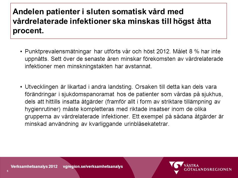 Verksamhetsanalys 2012 vgregion.se/verksamhetsanalys Andelen patienter i sluten somatisk vård med vårdrelaterade infektioner ska minskas till högst åtta procent.