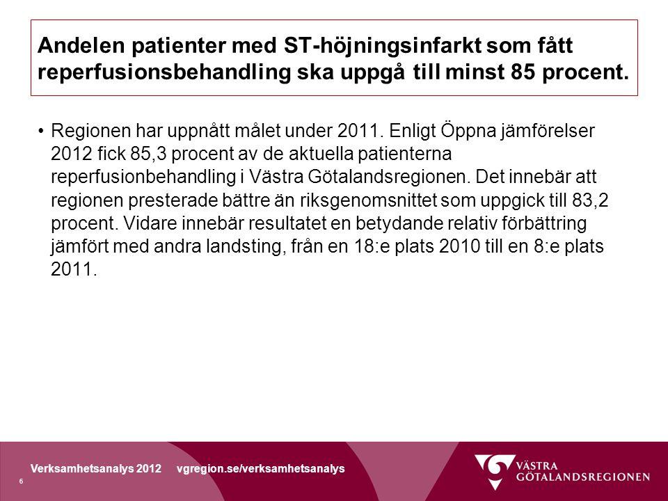 Verksamhetsanalys 2012 vgregion.se/verksamhetsanalys Andelen patienter med höftfraktur som opererats inom 24 timmar ska vara minst 75 procent.