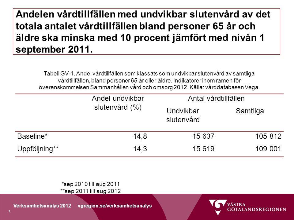 Verksamhetsanalys 2012 vgregion.se/verksamhetsanalys Andelen vårdtillfällen med undvikbar slutenvård av det totala antalet vårdtillfällen bland personer 65 år och äldre ska minska med 10 procent jämfört med nivån 1 september 2011.