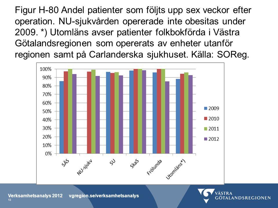 Figur H-80 Andel patienter som följts upp sex veckor efter operation. NU-sjukvården opererade inte obesitas under 2009. *) Utomläns avser patienter fo