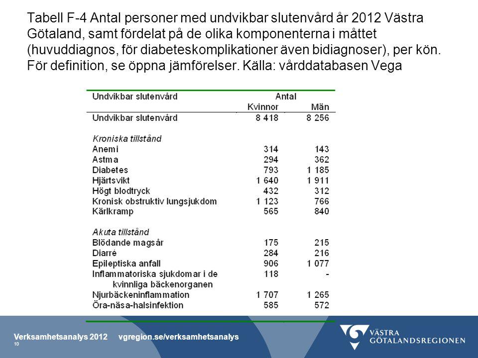 Tabell F-4 Antal personer med undvikbar slutenvård år 2012 Västra Götaland, samt fördelat på de olika komponenterna i måttet (huvuddiagnos, för diabeteskomplikationer även bidiagnoser), per kön.