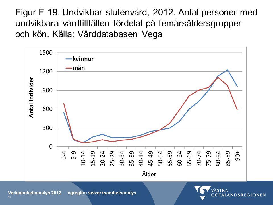 Figur F-19. Undvikbar slutenvård, 2012.