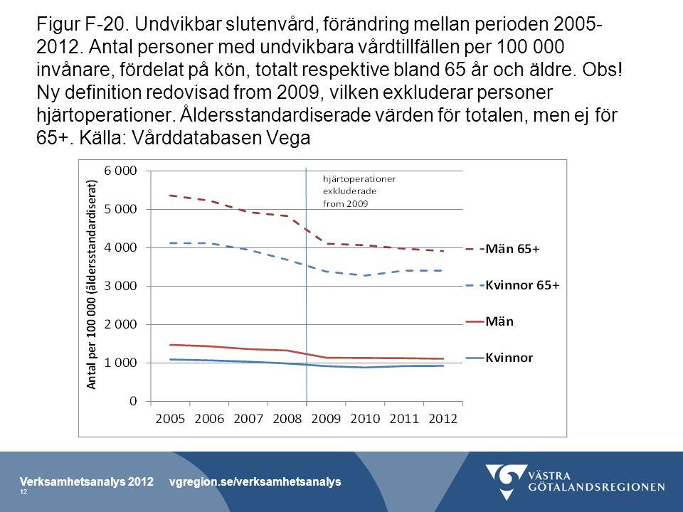 Figur F-20. Undvikbar slutenvård, förändring mellan perioden 2005- 2012.