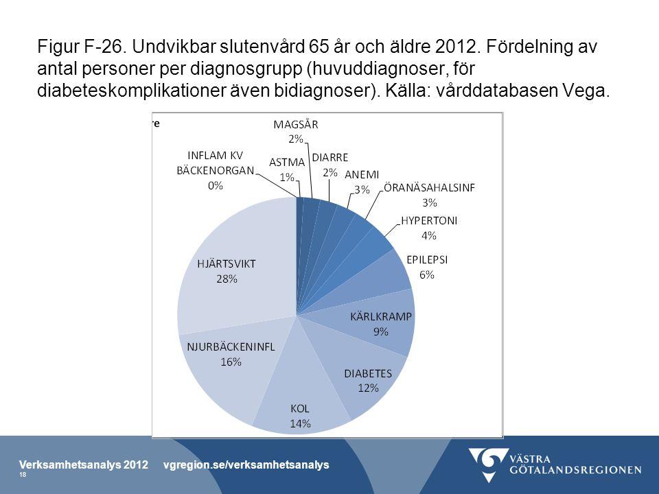 Figur F-26. Undvikbar slutenvård 65 år och äldre 2012.