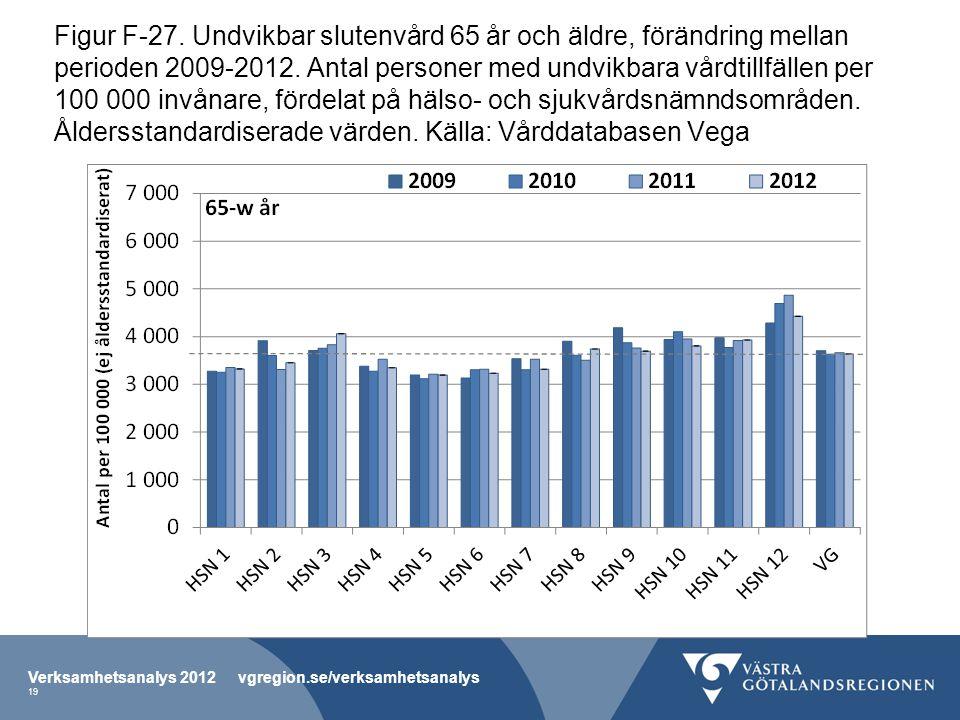 Figur F-27. Undvikbar slutenvård 65 år och äldre, förändring mellan perioden 2009-2012.