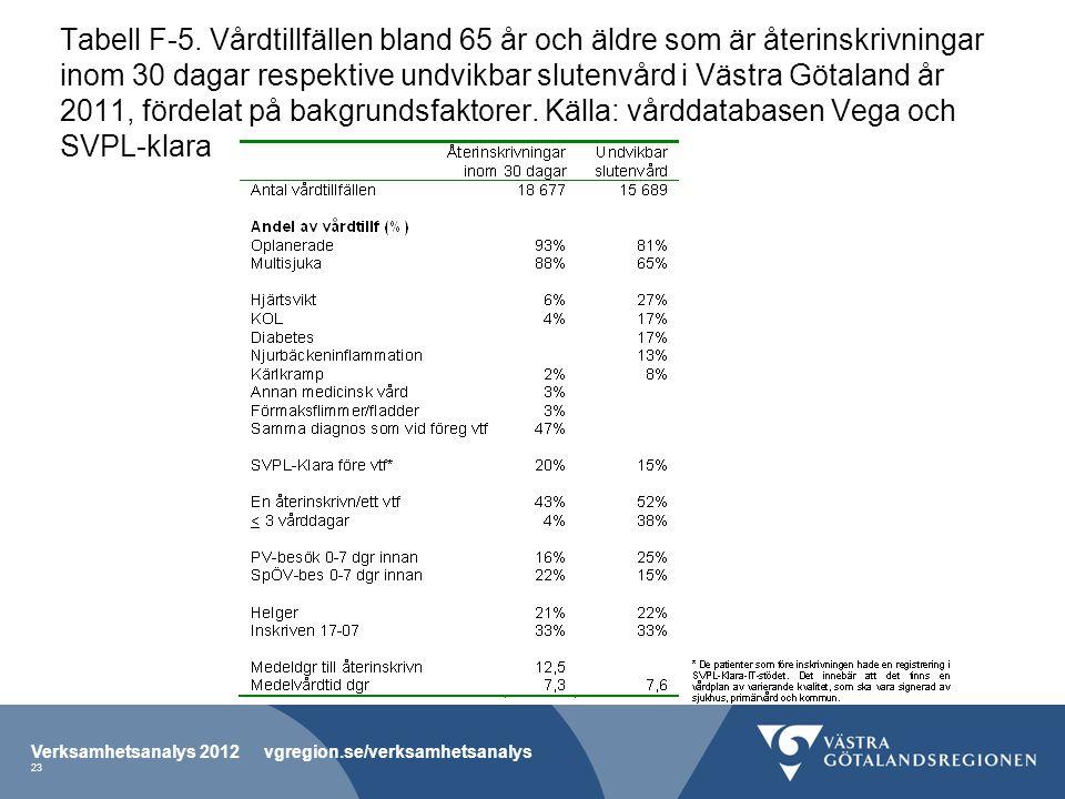 Tabell F-5. Vårdtillfällen bland 65 år och äldre som är återinskrivningar inom 30 dagar respektive undvikbar slutenvård i Västra Götaland år 2011, för
