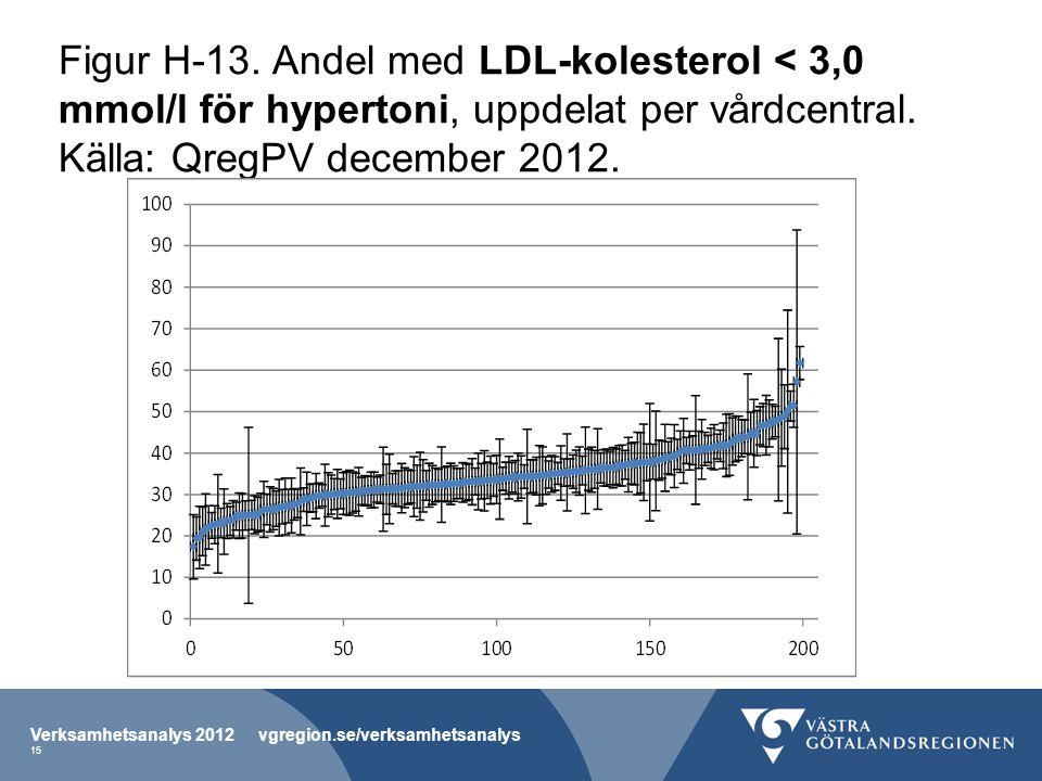 Figur H-13. Andel med LDL-kolesterol < 3,0 mmol/l för hypertoni, uppdelat per vårdcentral.