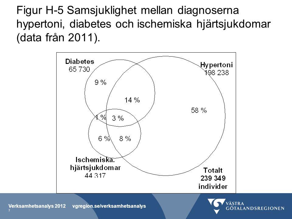 Figur H-5 Samsjuklighet mellan diagnoserna hypertoni, diabetes och ischemiska hjärtsjukdomar (data från 2011).