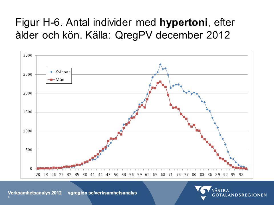 Figur H-6. Antal individer med hypertoni, efter ålder och kön.