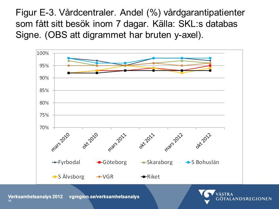 Figur E-3. Vårdcentraler. Andel (%) vårdgarantipatienter som fått sitt besök inom 7 dagar.