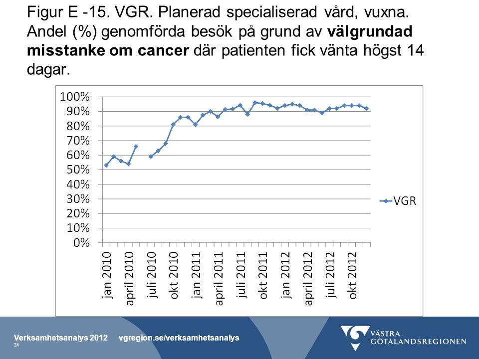 Figur E -15. VGR. Planerad specialiserad vård, vuxna.