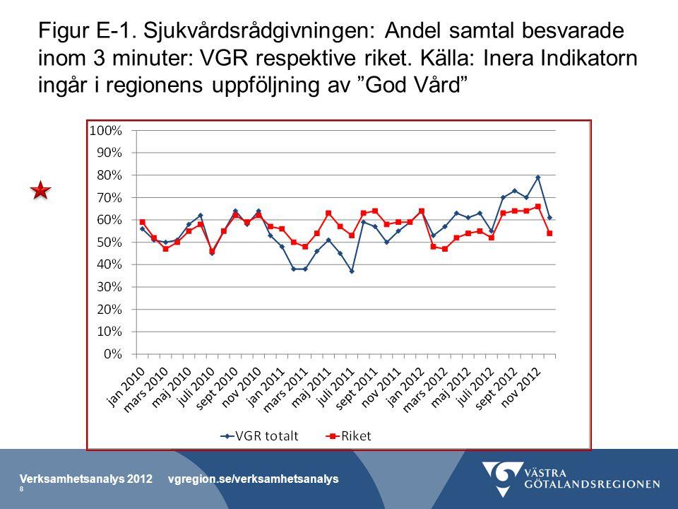 Figur E-2.Vårdcentraler Andel (%) samtal som besvarats/behandlats samma dag.