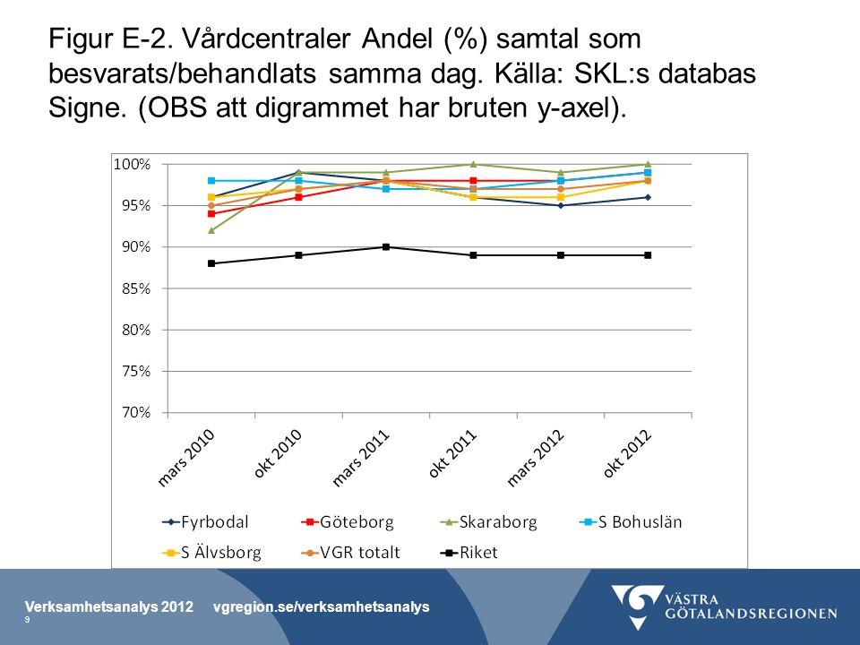 Figur E-3.Vårdcentraler. Andel (%) vårdgarantipatienter som fått sitt besök inom 7 dagar.