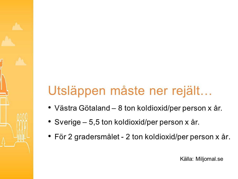 Utsläppen måste ner rejält… Västra Götaland – 8 ton koldioxid/per person x år. Sverige – 5,5 ton koldioxid/per person x år. För 2 gradersmålet - 2 ton