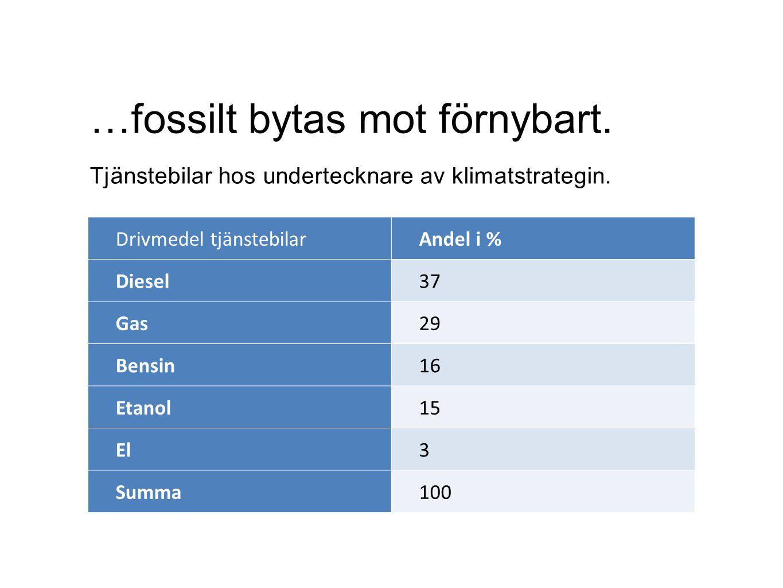 Drivmedel tjänstebilarAndel i % Diesel37 Gas29 Bensin16 Etanol15 El3 Summa100 …fossilt bytas mot förnybart. Tjänstebilar hos undertecknare av klimatst
