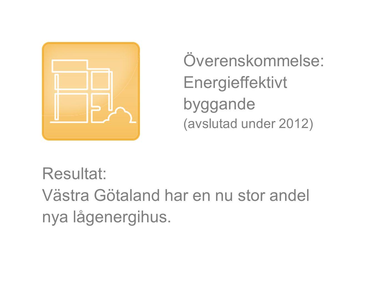 Resultat: Västra Götaland har en nu stor andel nya lågenergihus. Överenskommelse: Energieffektivt byggande (avslutad under 2012)