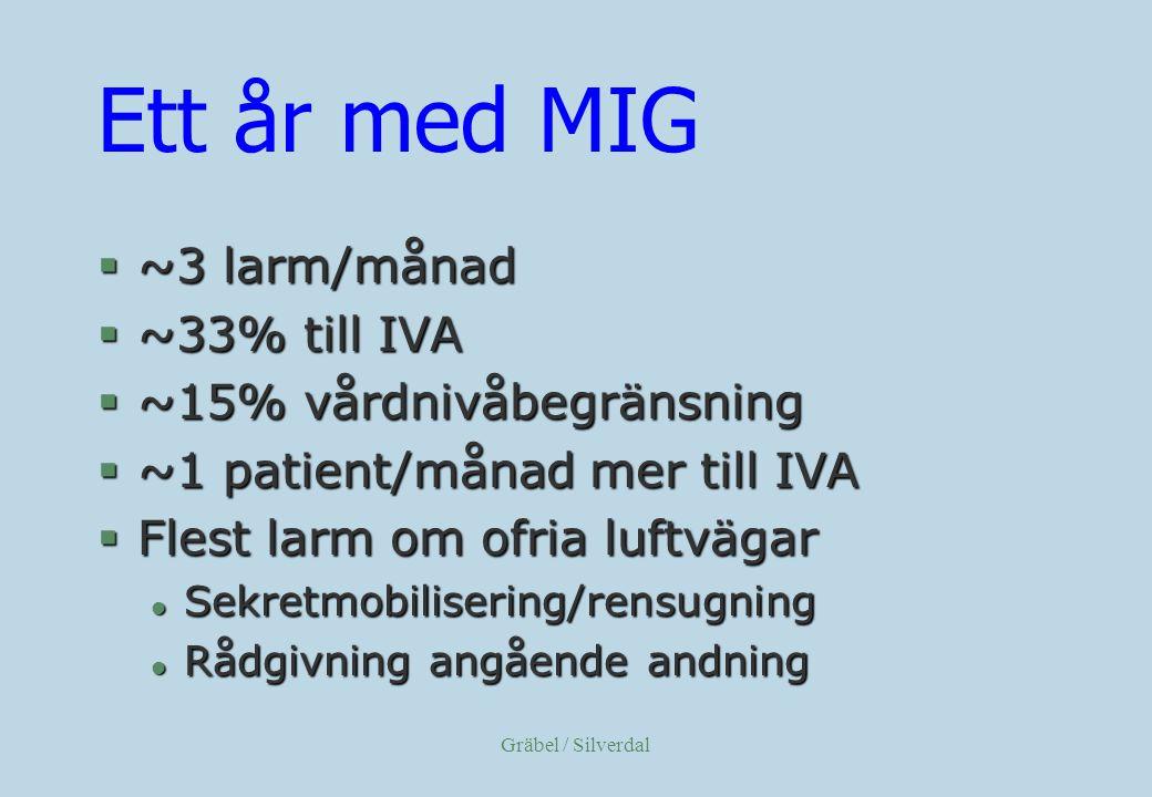 Gräbel / Silverdal Ett år med MIG §~3 larm/månad §~33% till IVA §~15% vårdnivåbegränsning §~1 patient/månad mer till IVA §Flest larm om ofria luftvägar l Sekretmobilisering/rensugning l Rådgivning angående andning