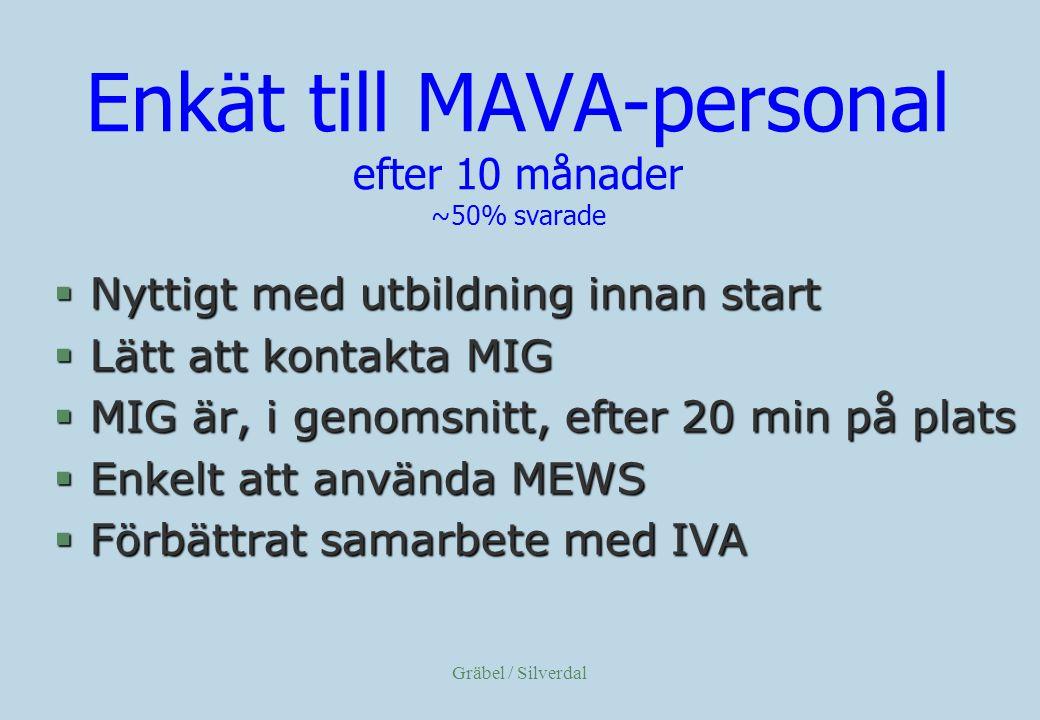 Gräbel / Silverdal Enkät till MAVA-personal efter 10 månader ~50% svarade §Nyttigt med utbildning innan start §Lätt att kontakta MIG §MIG är, i genomsnitt, efter 20 min på plats §Enkelt att använda MEWS §Förbättrat samarbete med IVA