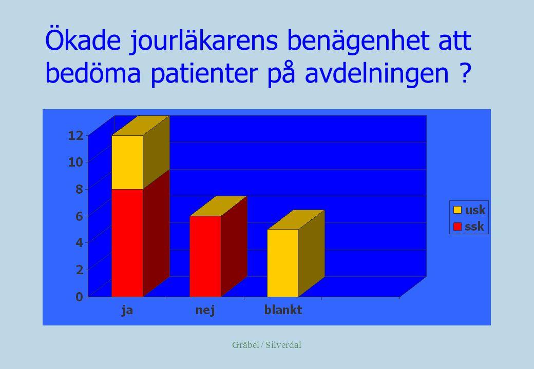 Gräbel / Silverdal Ökade jourläkarens benägenhet att bedöma patienter på avdelningen ?